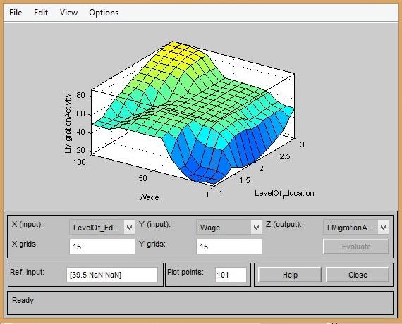 Рисунок 4. Пример визуализации поверхности нечеткого вывода рассматриваемой модели для входных переменных «Wage» и «LevelOf Education»