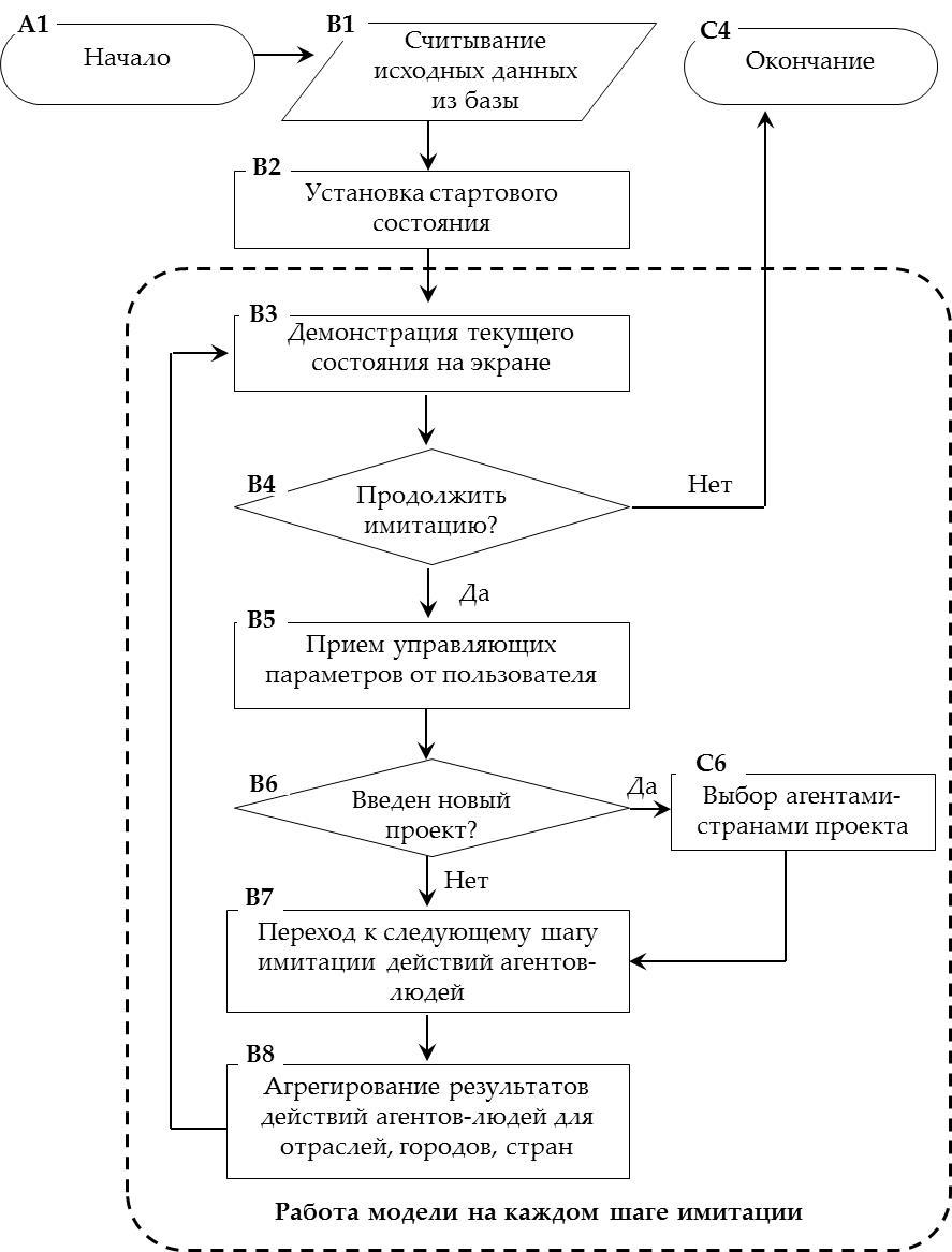 Рисунок 10. Общая схема работы ABM Евразийского континента