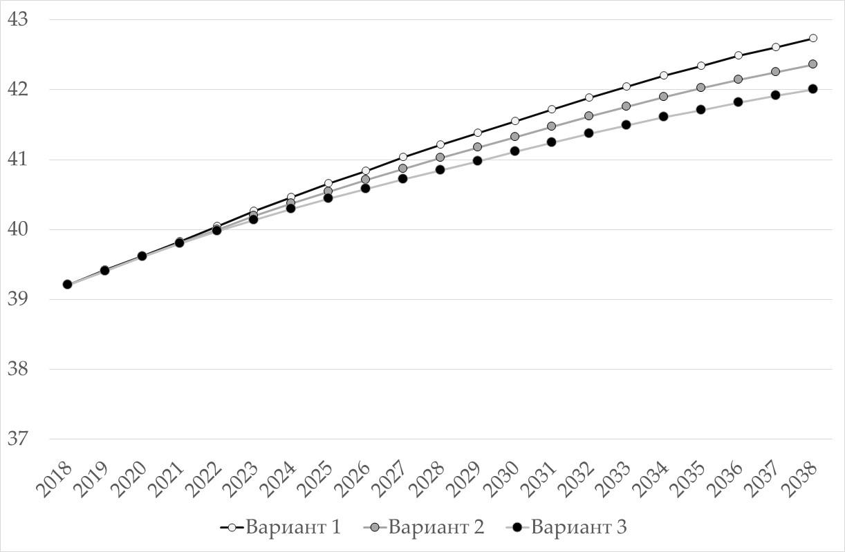 Рисунок 12. Сопоставление динамики среднего возраста агентов для различных вариантов прогноза, лет.