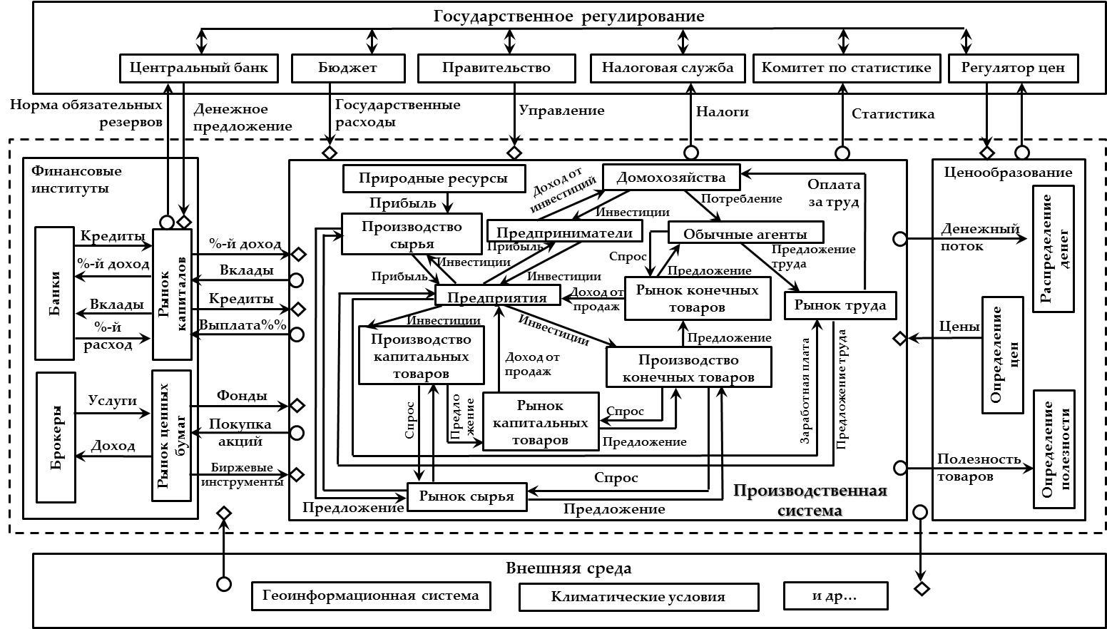 Рисунок 13. Концептуальная схема работы симулятора SED