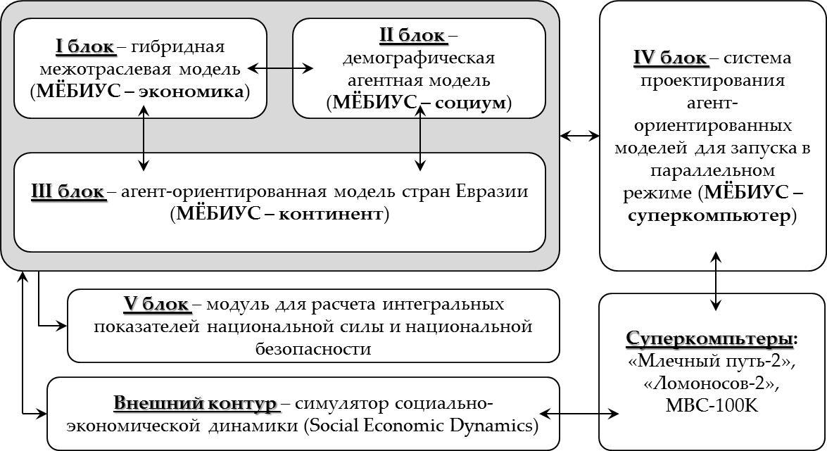 Рисунок 6. Схема программно-аналитического комплекса «МЁБИУС»