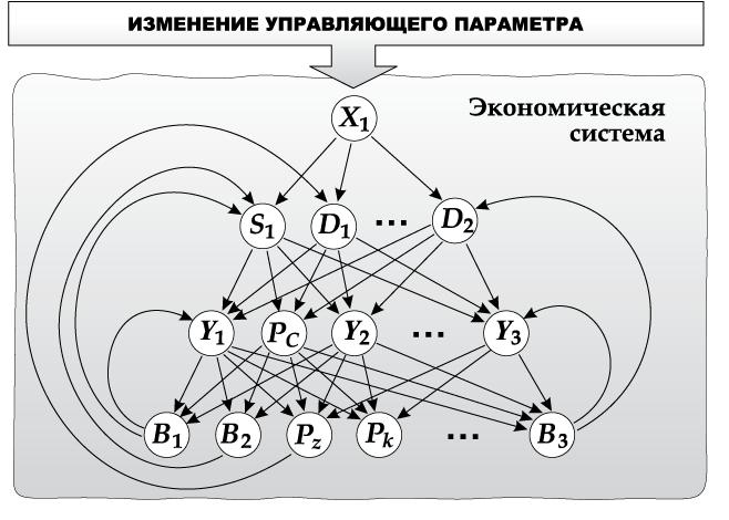 Рисунок 7. Концептуальный взгляд на схему прямых и обратных связей в блоке «МЁБИУС – экономика»
