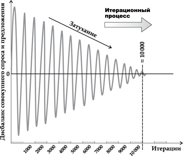 Рисунок 8. Процесс балансировки спроса и предложения на рынках модели