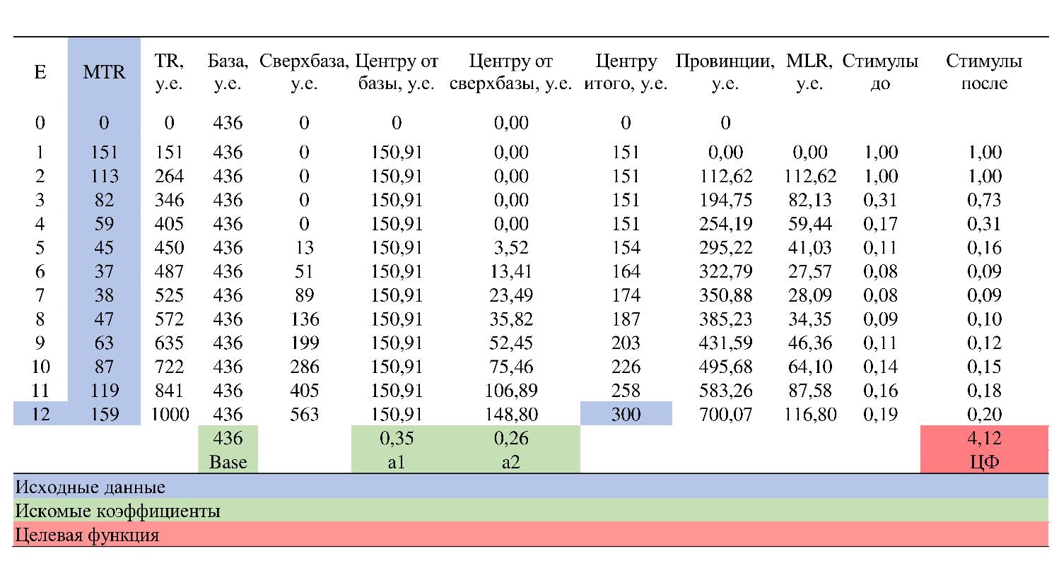 Таблица 2. Пример реализации алгоритма в Excel