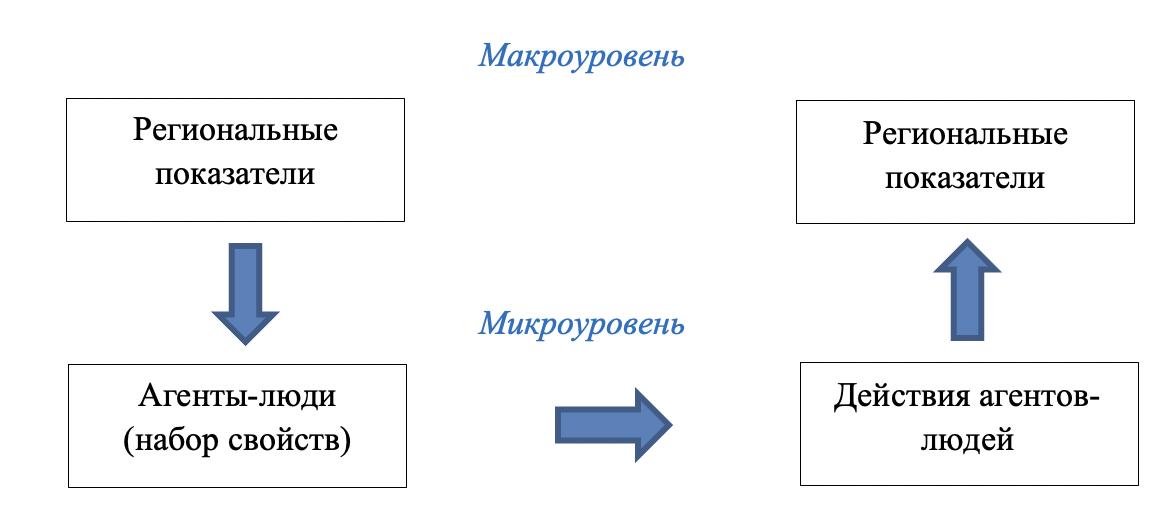 Рисунок 1. Формирование прогнозных показателей
