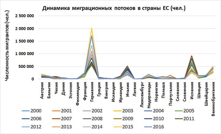 Рис. 1. Динамика численности мигрантов в страны ЕС.