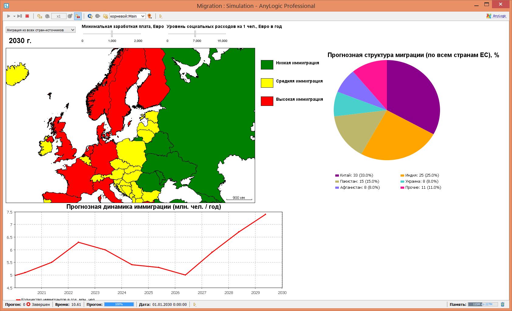 Рис. 5. Агентно-ориентированная имитационная модель миграции в страны Европейского Союза в AnyLogic.