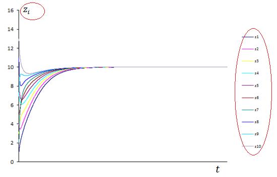 Рис. 4. Сходимость к стационарному решению (zi, i=1, …, 10)