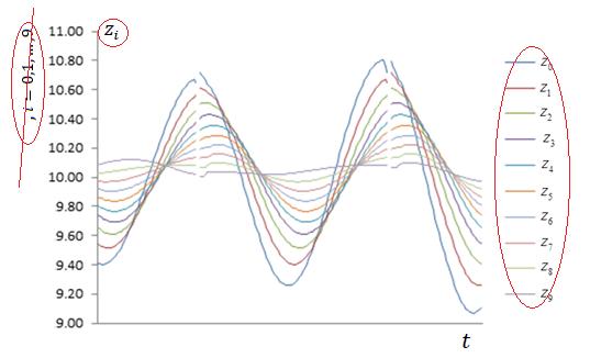 Рис. 5. Фрагмент графика квазирешений системы (6)–(9) первого типа (zi, i=0, …, 9)