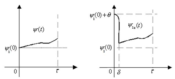 Рис. 6. Импульсное изменение функции [[[image40]]][[[image40]]] в начальный период времени