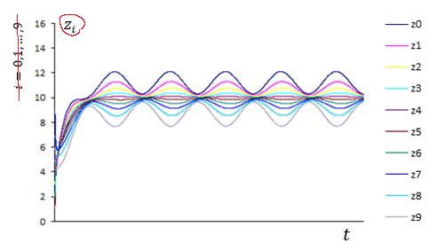 Рис. 7. Решение системы (6)–(8) с периодическими функциями [[[image40]]][[[image40]]] и [[[image41]]][[[image41]]] (zi, i=0, …, 9)