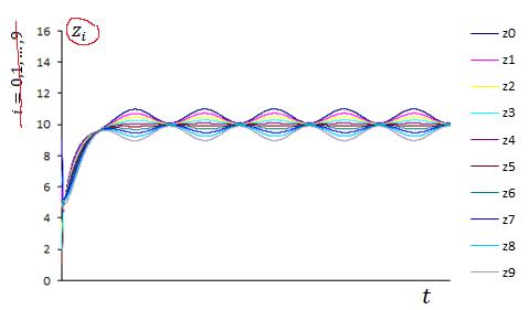 Рис. 8. Решение системы (6)–(8) с периодическими функциями [[[image40]]][[[image40]]] и [[[image41]]][[[image41]]] при увеличенном значении параметра [[[image28]]][[[image28]]] (zi, i=0, …, 9)