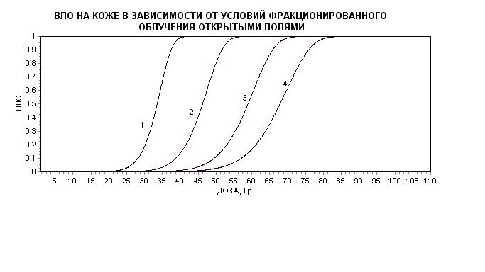 Рис 1. ВЛО на коже в зависимости от дозы при разных схемах фракционирования дозы.