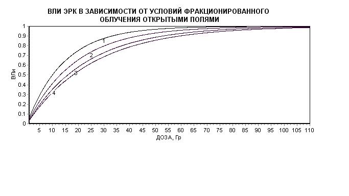 Рис. 2. ВЛИ ЭРК в зависимости от дозы при разных схемах фракционирования дозы.