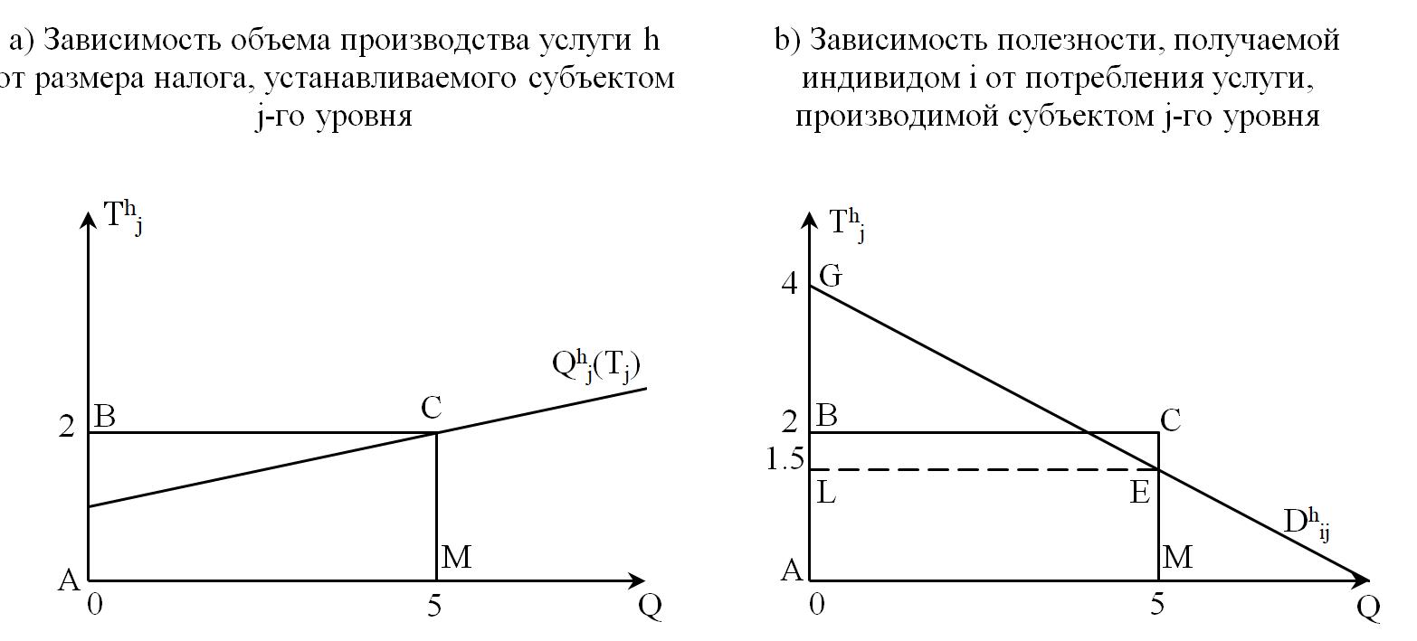 Рисунок 1. Графическая интерпретация процедуры вычисления полезности индивида