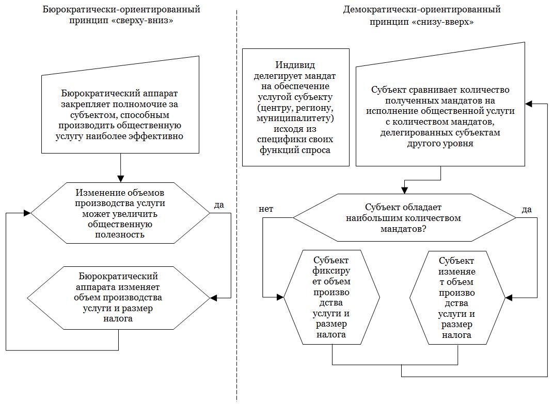 Рисунок 1. Алгоритмы распределения полномочий между уровнями власти