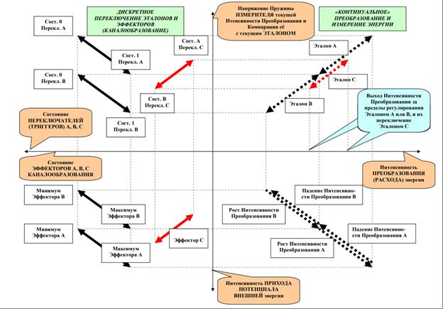 Рис. 1.  Диаграмма Обратной связи с тремя эталонами регулирования
