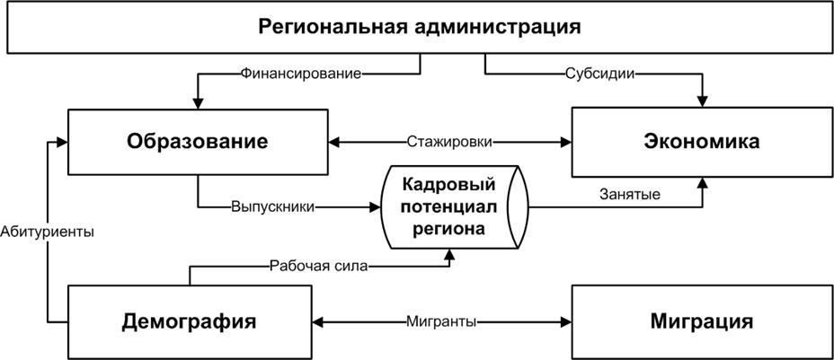 Рис. 1 Структура модели динамики кадрового потенциала региона