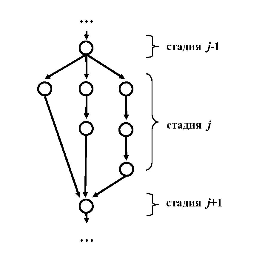 Рис. 2. Стадия технологического процесса с несколькими операциями альтернативных вариантов
