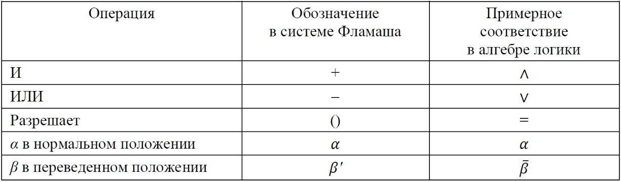 Таблица 1. Операции и операнды системы Фламаша для описания железнодорожных сигналов и соответствие им в алгебре логики