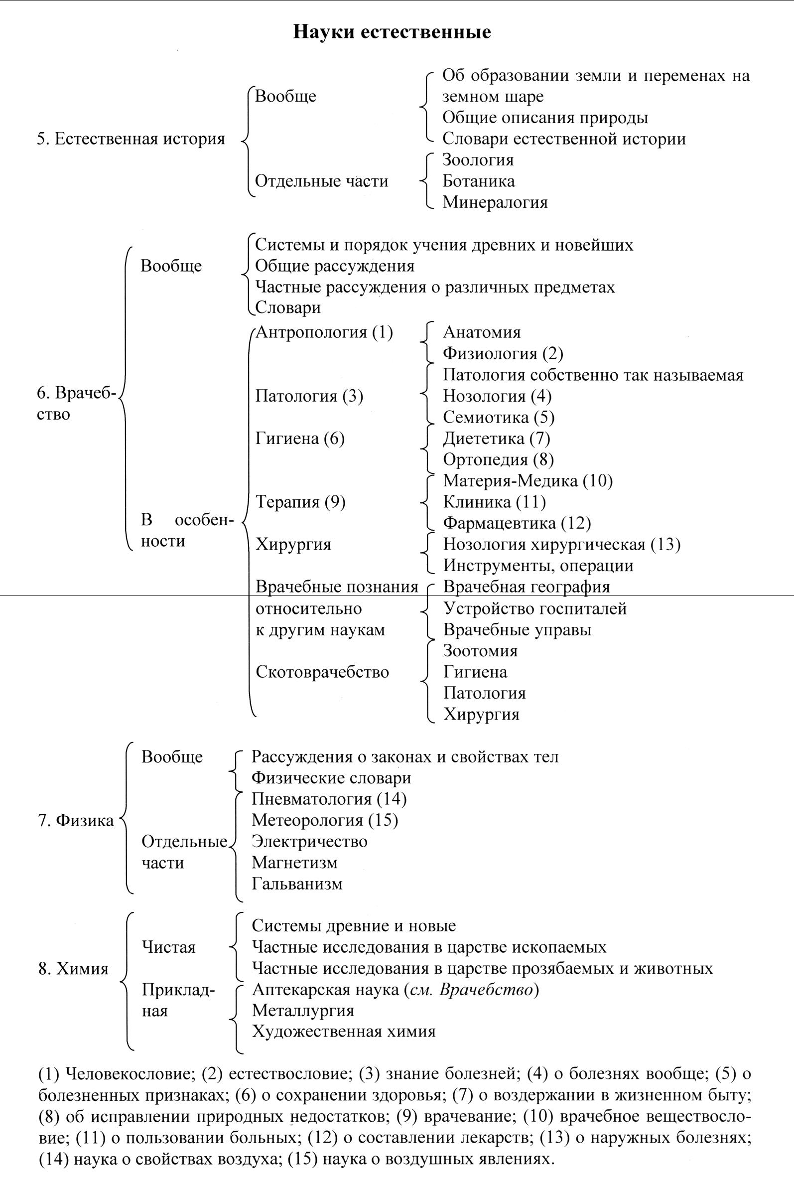 Рис. 1. Состав класса «науки естественные» в библиографической классификации А. Н. Оленина