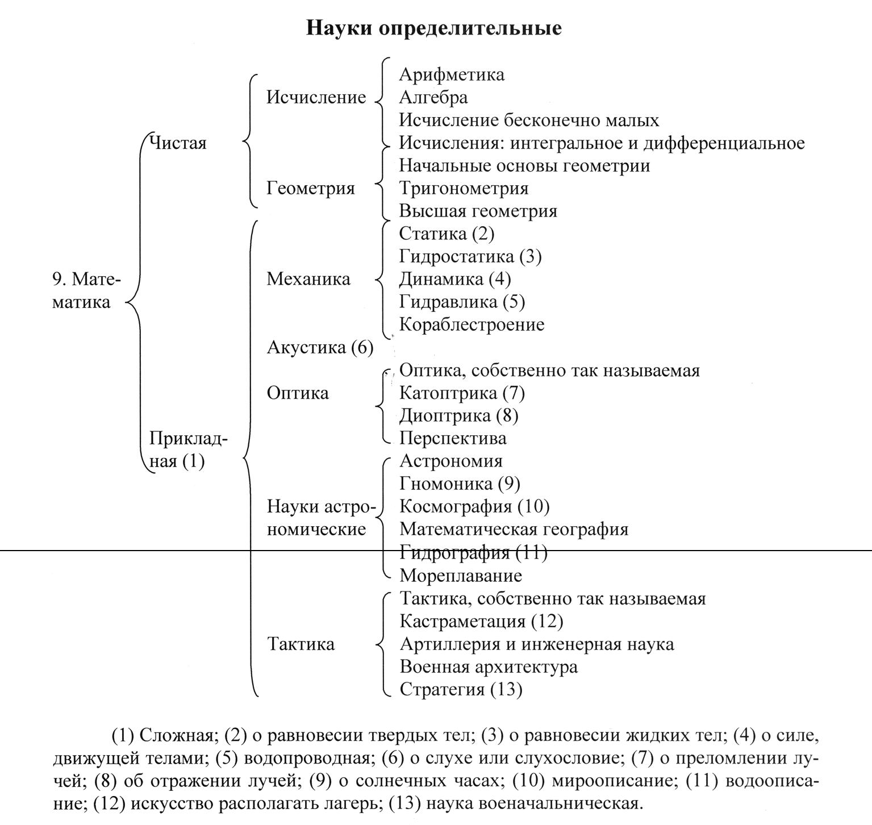 Рис. 2. Состав класса «науки определительные» в библиографической классификации А. Н. Оленина