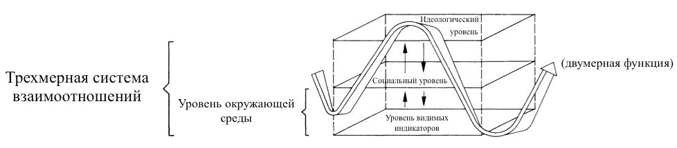 Рис. 1. Схема диалектического процесса развития религии по М. Бюттнеру (бохумская модель) (Büttner. Religion and Geography… P. 187.)