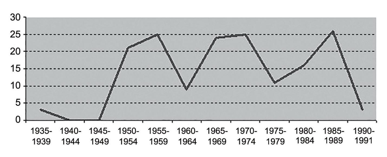 Рис. 1. Динамика численности диссертаций по истории техники
