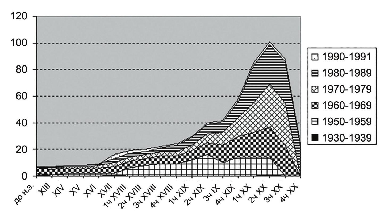 Рис. 3. Корреляция между временем время защиты диссертаций по истории техники и их хронологическими рамками