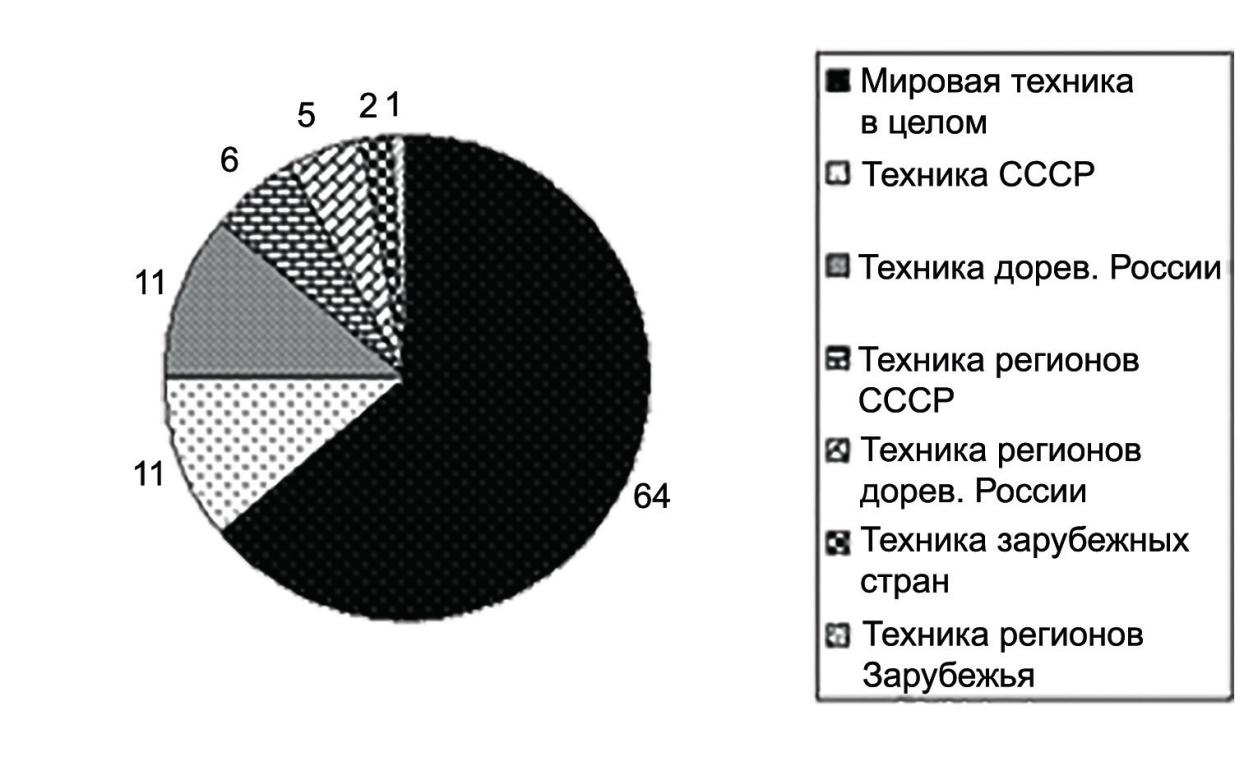 Рис. 4. Региональная привязка диссертаций по истории техники (%)