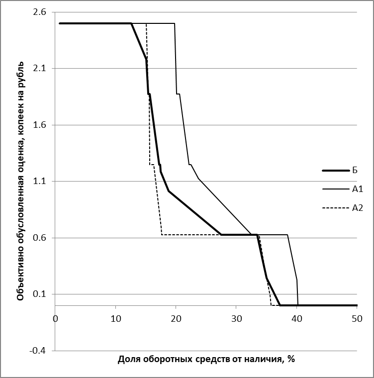 Рис.1. Функция предельной эффективности инвестиций в оборотные средства (расчёты автора)