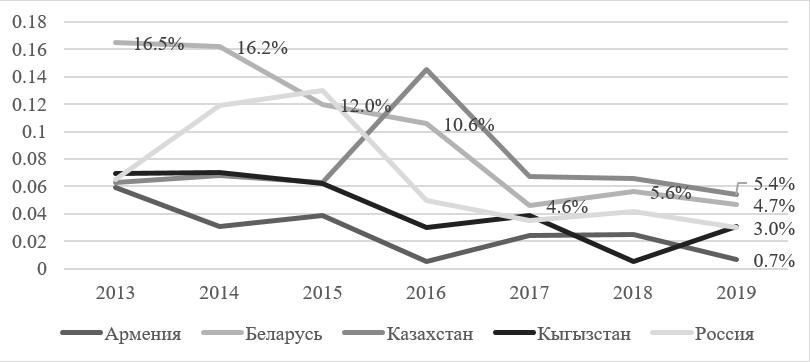 Рисунок 1 — Динамика инфляции в странах ЕАЭС в 2013-2018 гг. [11]