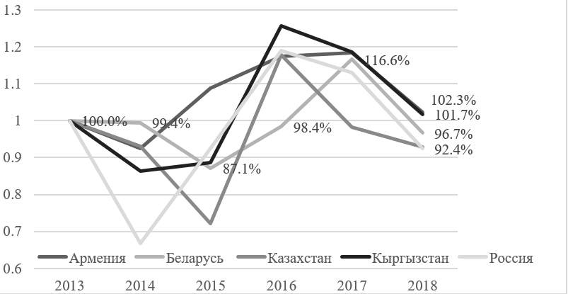 Рисунок 2 — Темпы роста широкой денежной массы в странах ЕАЭС [13]
