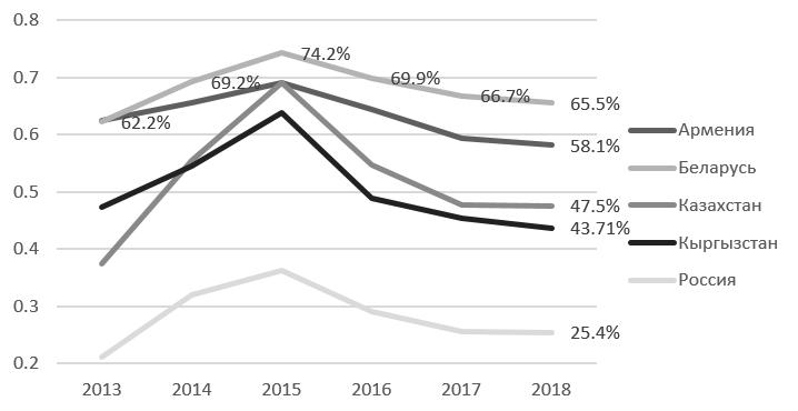Рисунок 4 — Динамика уровня долларизации депозитов в странах ЕАЭС [разработка автора]
