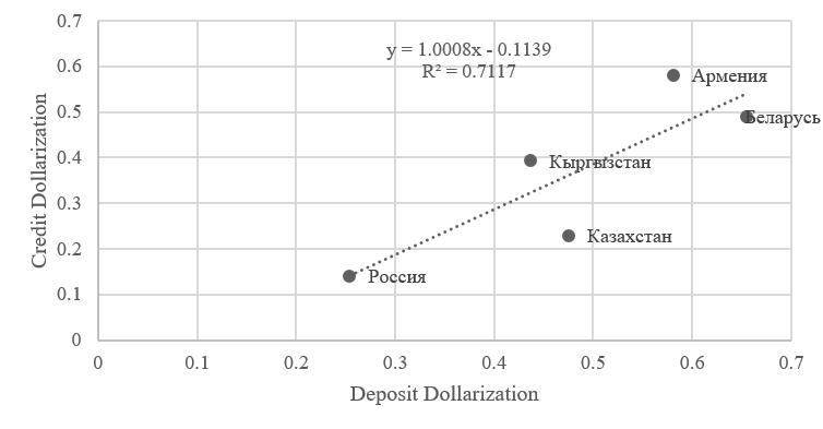 Рисунок 5 — График корреляционной зависимости между депозитной и кредитной долларизацией в ЕАЭС [разработка автора]