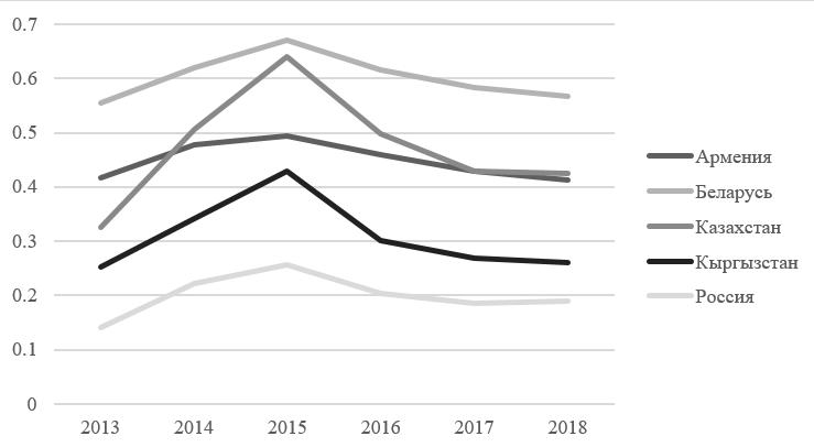 Рисунок 6 — Динамика степени долларизации в странах ЕАЭС за 2013-2018 гг. [разработка автора]