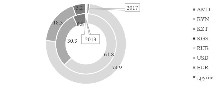 Рисунок 7 — Валютная структура расчетов по экспорту-импорту товаров и услуг меж-ду государствами ЕАЭС в 2013 и 2017 гг., в процентах [11]