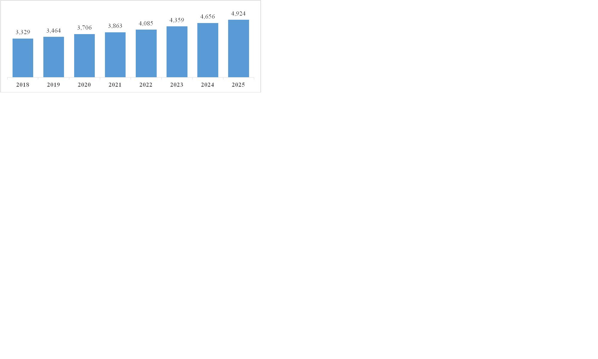 Рисунок 1 Прогнозные значения доходов федерального бюджета США с 2018 по 2025 фин. г. в соответствии с бюджетным планом Д. Трампа (млрд долл.).    Fiscal Year 2021, Historical Tables, Budget of the U.S. Government, Office of Management and Budget budget.gov. Table 1.1, 1,3. Congressional Budget Office, January 2020 Baseline Forecast – Data Release (Calendar Year).