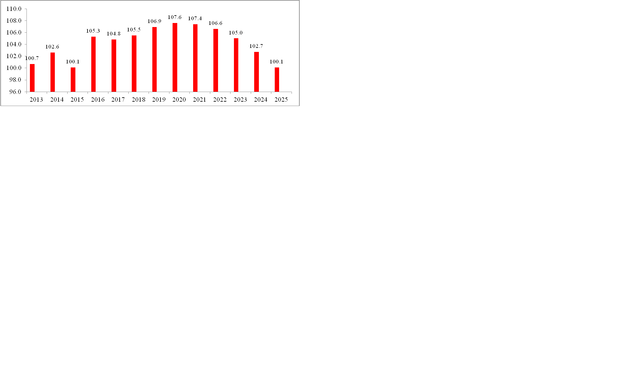 Рисунок 2 Совокупный федеральный долг США с 2016 по 2025 г., % ВВП    Fiscal Year 2021, Historical Tables, Budget of the U.S. Government, Office of Management and Budget/ Table 7.1