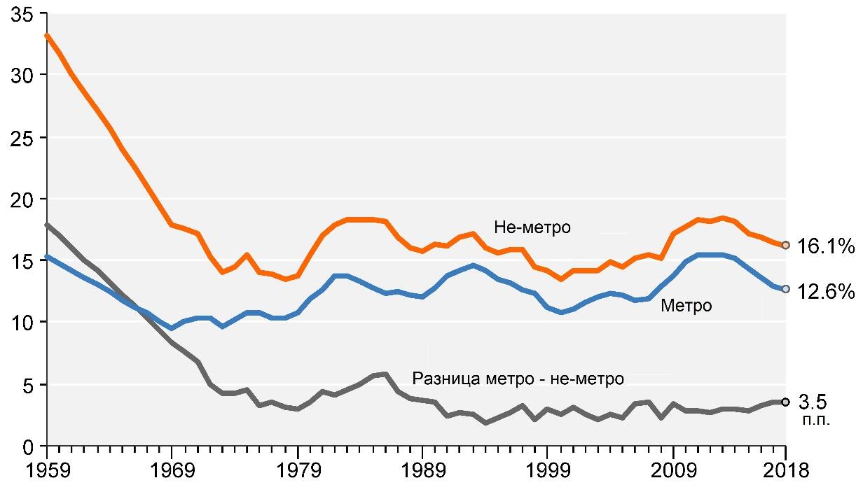 Рисунок 9 Уровень бедности в метропольных и неметропольныхе округах, % к общей численности населения, 1959–2018 гг.    USDA/ERS, Available at:  >>> (accessed November 02, 2020).