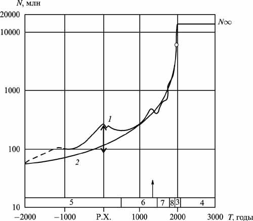 Рис. 1 Темпы роста численности населения Земли