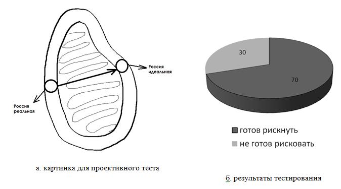 Рис. 1. Проективный тест на готовность к переменам.