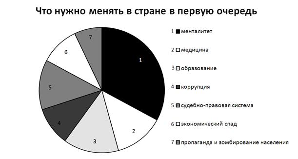 """Рис. 5. Ответы на вопрос: """"Что нужно менять в стране в первую очередь?""""."""