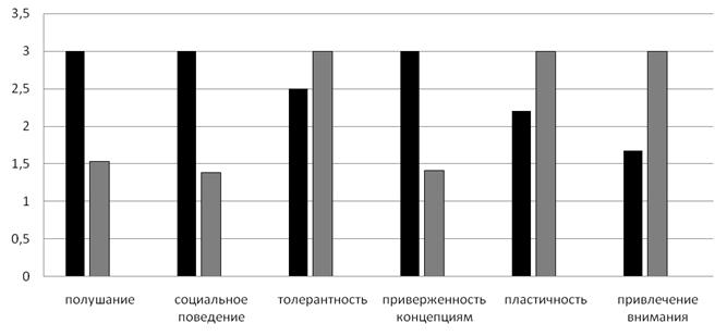 Рис. 6. Сравнительный анализ психологических профилей сторонников и противников государственной политики.
