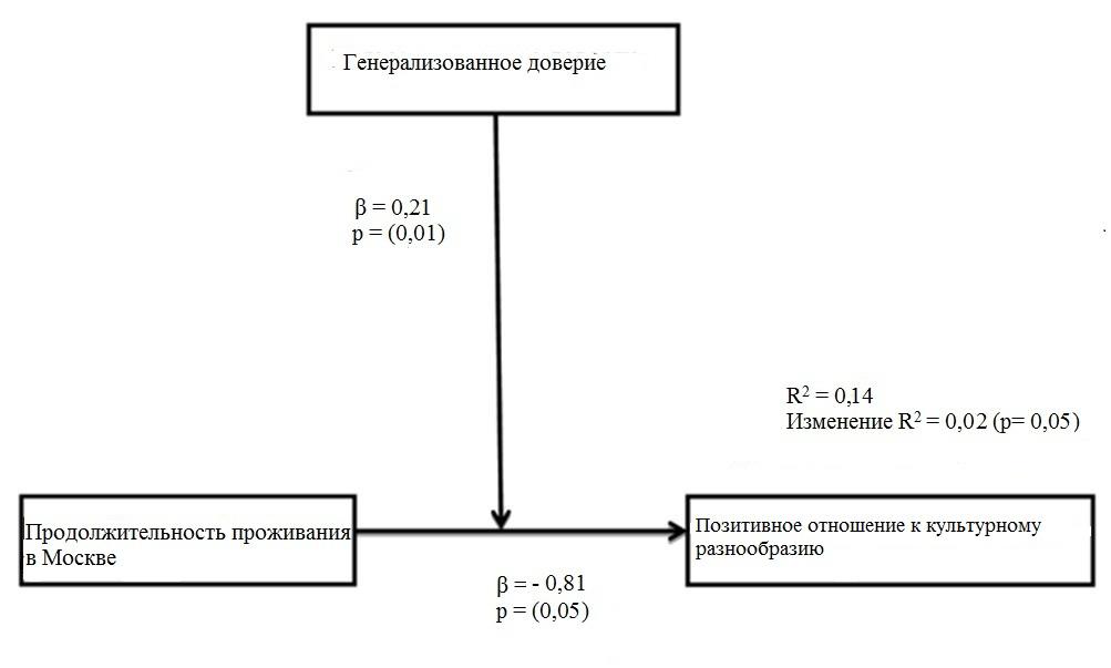 Проведенный опрос свидетельствует об умеренно позитивном отношении к культурному многообразию (М=3,42; SD=0,91) и среднем уровне генерализованного доверия среди москвичей (М=3,22; SD=0,60). Результаты регрессионного анализа с дополнительным анализом модерации представлены на рисунке 1.
