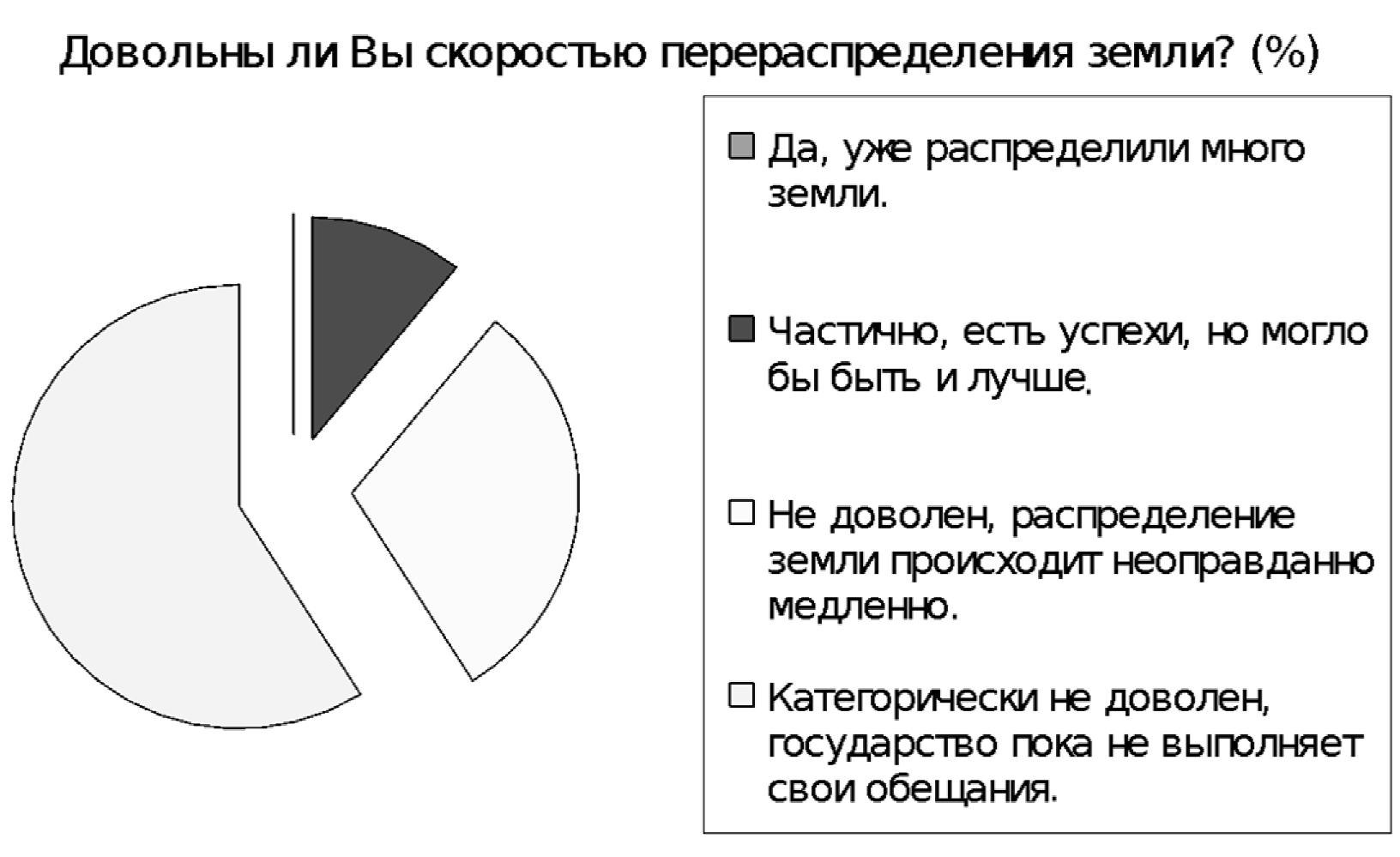 Диаграмма. Результаты опроса прихожан церкви (100 чел.).