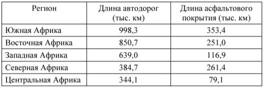 Таблица. Автодорожная система в Африке