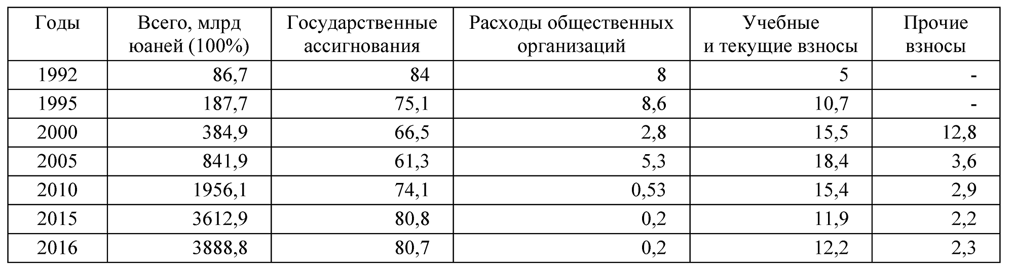 Таблица 1. Структура финансирования образовательной системы, 1992-2016 гг.