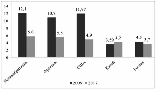 Диаграмма. Расходы на образование в разных странах: 2009 и 2017 гг. (в % ВВП).