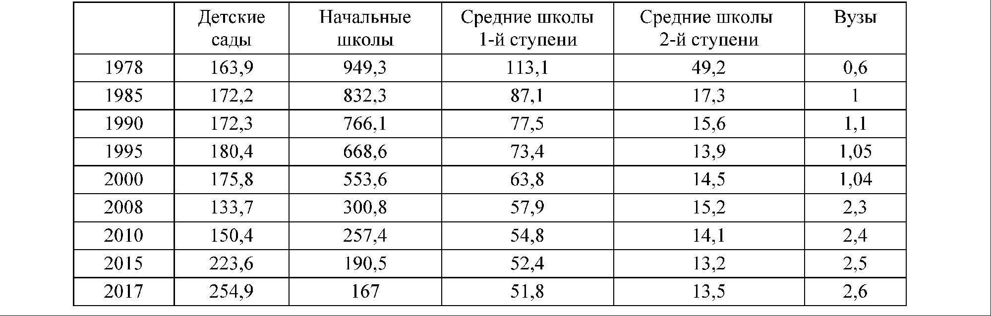 Таблица 2. Количество учебных заведений разных ступеней (тыс.)